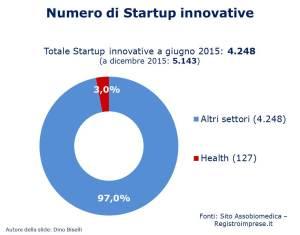Numero startup innovative