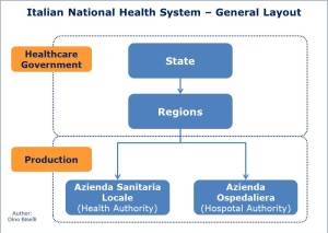 Italian National Health System