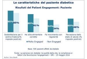 Caratteristiche paziente diabetico - patient engagement-paziente
