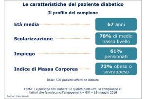 Caratteristiche paziente diabetico - profilo del campione di 500 pazienti affetti da diabete
