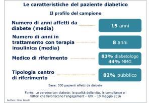 Caratteristiche paziente diabetico - profilo campione di 500 pazienti diabetici. Dato di malattia e trattamento