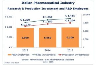 Italian Pharmaceutical Industry - Research and Production Investment and RD employees