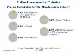 Pharma Contribution