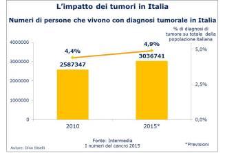 Tumori in Italia - Persone che vivono con una diagnosi di tumore