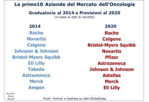 Le prime 10 aziende del mercato dell'oncologia
