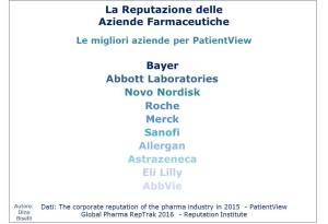 reputazione-aziende-farmaceutiche-classifica-reputation-institute