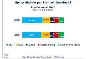 Spesa globale per i farmaci oncologici suddivisa per aree geografiche
