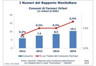 Numeri del Rapporto MonitoRare - Consumo di Farmaci Orfani