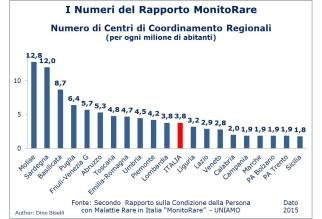 Numeri del Rapporto MonitoRare - Numero Centri Coordinamento Regionale