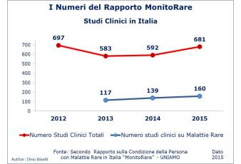 Numeri del Rapporto MonitoRare - Numero Studi Clinici in Italia