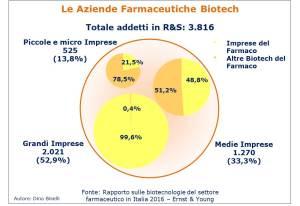 Totale numero addetti alla R&S delle Aziende Biotecnologiche