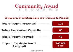 Gilead Community Award