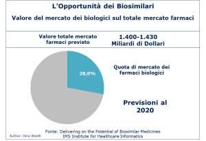 Quota di mercato dei farmaci biologici nel 2020