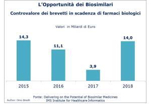 Valore dei brevetti in scadenza dei primi otto farmaci biologici