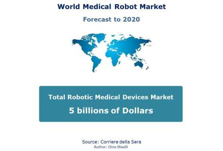 Forecast to 2020 for robotic medical device market