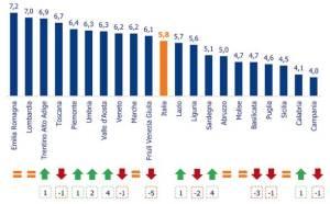 Meridiano Sanità Regional Index 2016