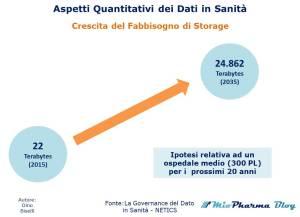 Aspetti Quantitativi dei Dati in Sanità - Crescita del Fabbisogno di Storage