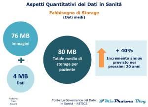 Aspetti Quantitativi dei Dati in Sanità - Fabbisogno di Storage