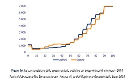 L 39 invecchiamento della popolazione e la digital health for Spesa per oneri di sistema