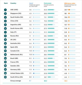 Future Health Index 2017 - Health Systems