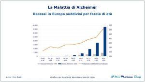 La Malattia di Alzheimer decessi in Europa