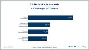 Le Patologie più temute dagli italiani