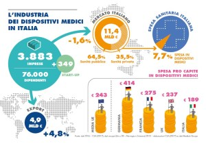 Dati mercato rapporto pri 2017 Assobiomedica