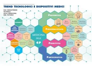 Trend Tecnologici e dispositivi medici rapporto pri 2017 Assobiomedica