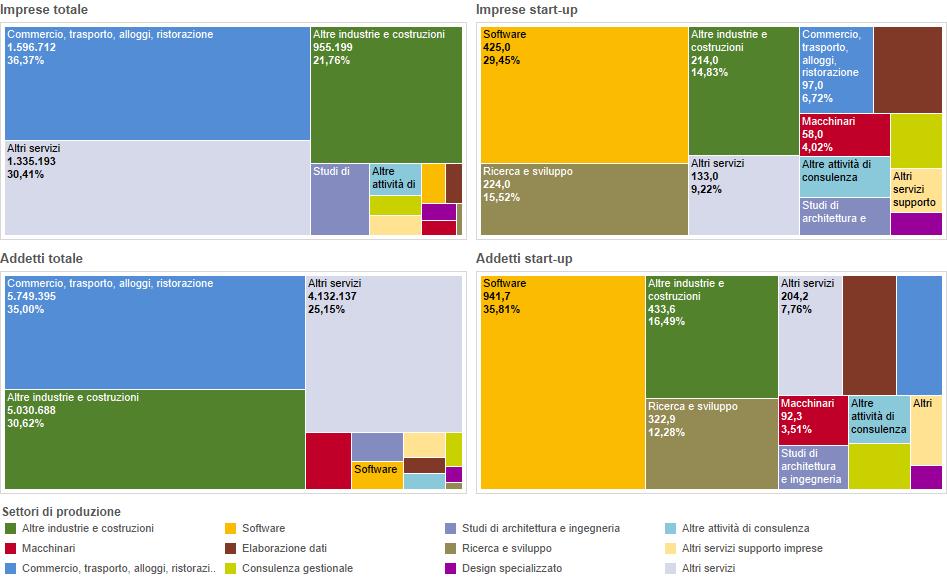 Imprese ed addetti per settore di produzione