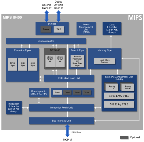 small resolution of mips i6400 cpu block diagram f