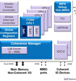mips i7200 multi core cluster features [ 900 x 889 Pixel ]