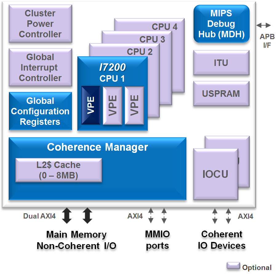 hight resolution of mips i7200 multi core cluster features