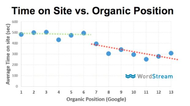 tempo no site versus posicionamento organico