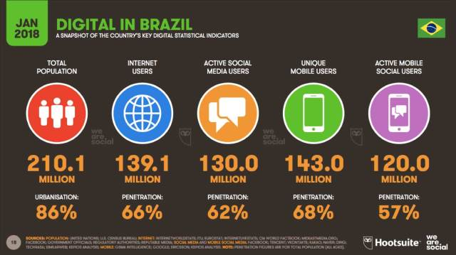 Digital in Brazil 2018 - We are Social & Hootsuite