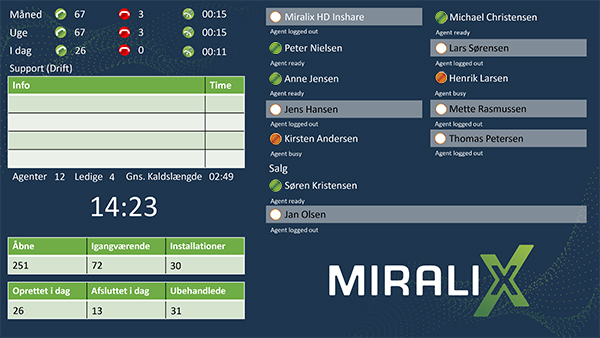 https://i0.wp.com/www.miralix.dk/wp-content/uploads/Miralix_Wallboard.jpg?fit=600%2C338&ssl=1