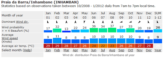 Barra Inhambane Weather Guide Live Forecasts And Climate