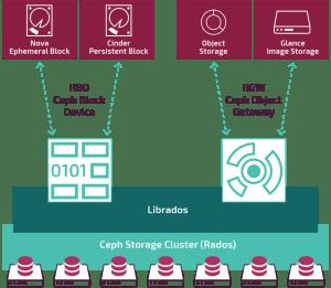 SoftwareDefined Storage | Mirantis
