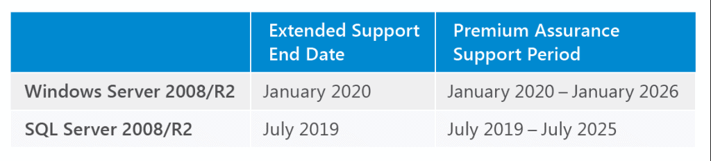 Microsoft Premium Assurance: Extended-Extended Support Now Available!   Mirazon