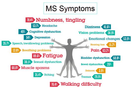 Image result for ms symptoms