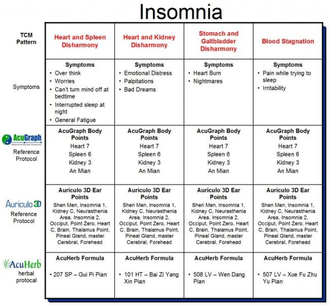 Insomnia-graph2