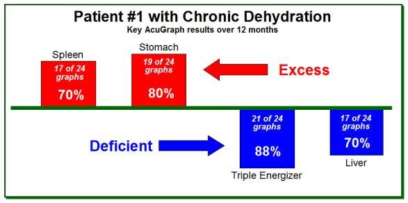 Chronic Dehyd 1