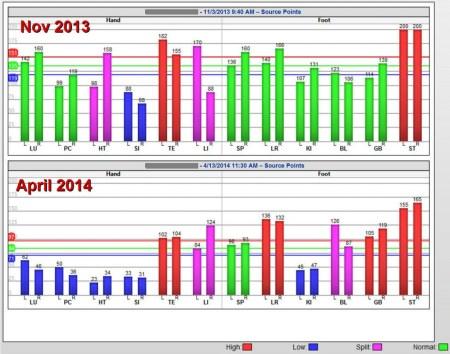 Graph Comparison2