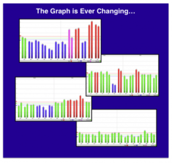 Ever Changing Graph