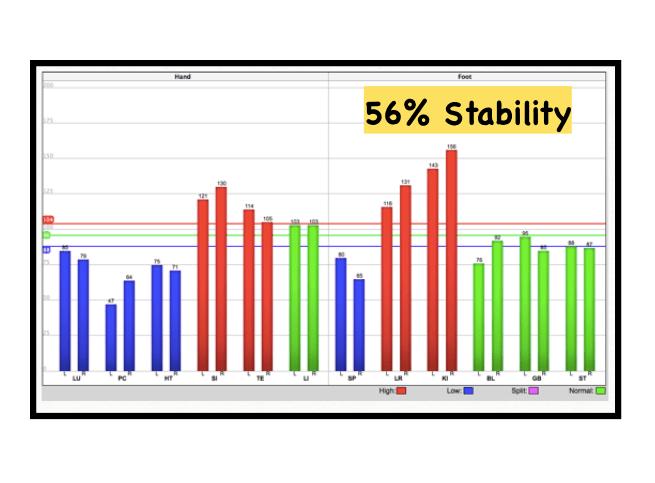 56 Stability