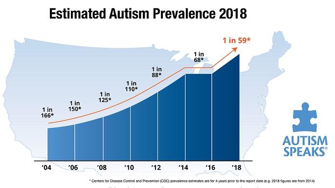 Prevalence of Autism Spectrum Disorders