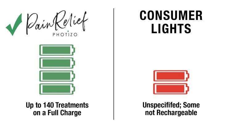 Photizo Light Therapy vs Consumer Lights