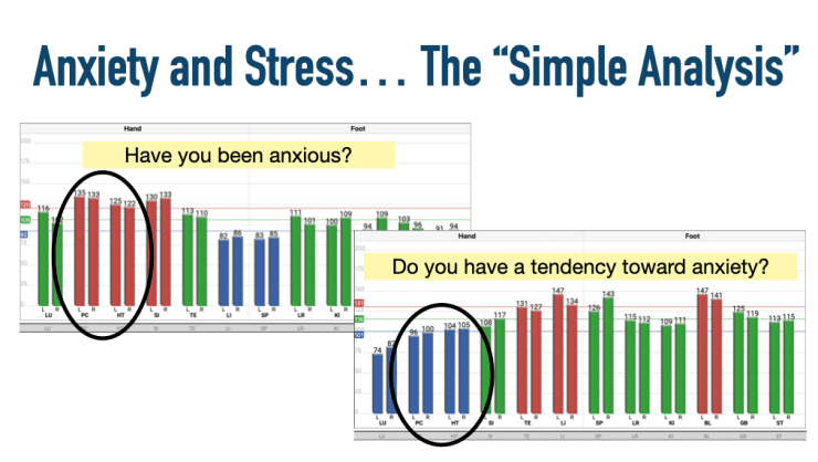 anxiety and stress Acugraph analysis