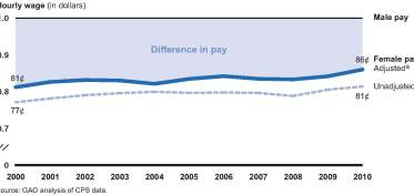 Estimated Pay Differences Between Low-Wage Working Women and Men, 2000-2010. Photo by U.S. Government Accountability Office via Flickr Creative Commons
