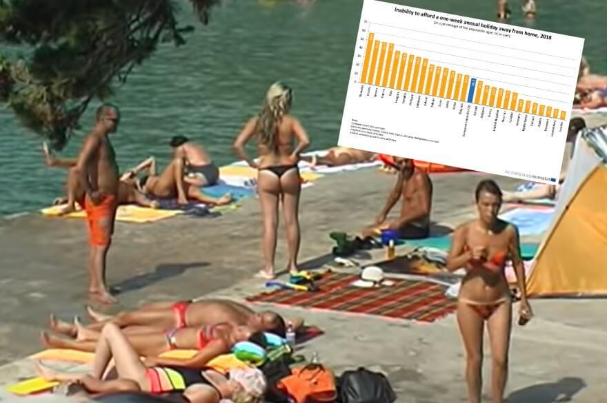 Predzadnji u EU: Preko polovice Hrvata ne može si priuštiti ljetni odmor