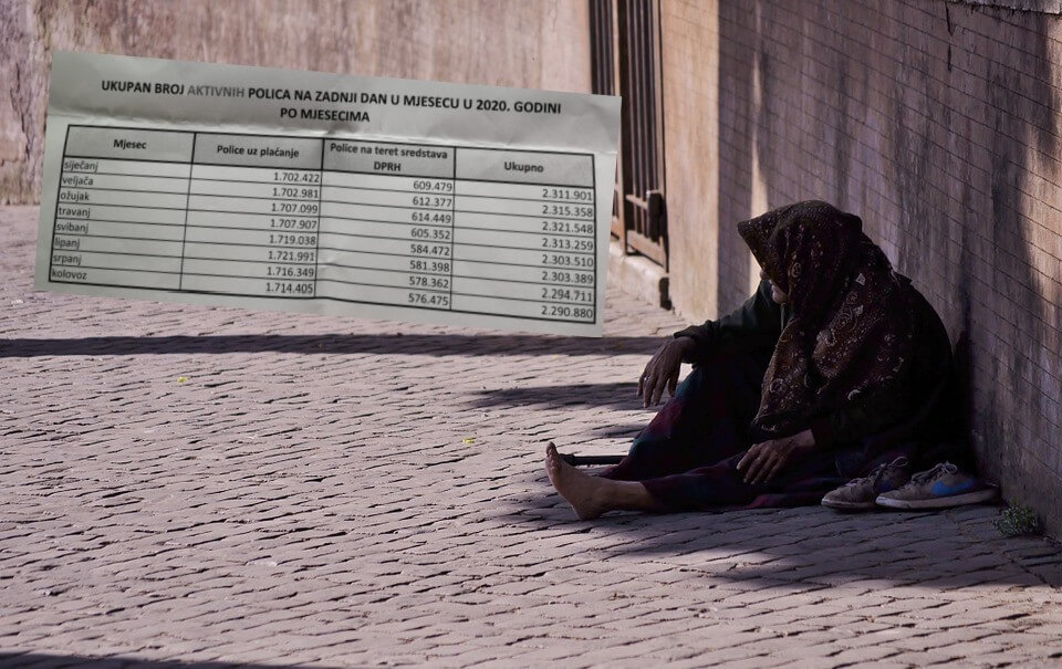 Država štedi na siromašnima: Sve manje građana ima besplatno dopunsko